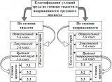 Классификация условия труда по степени тяжести